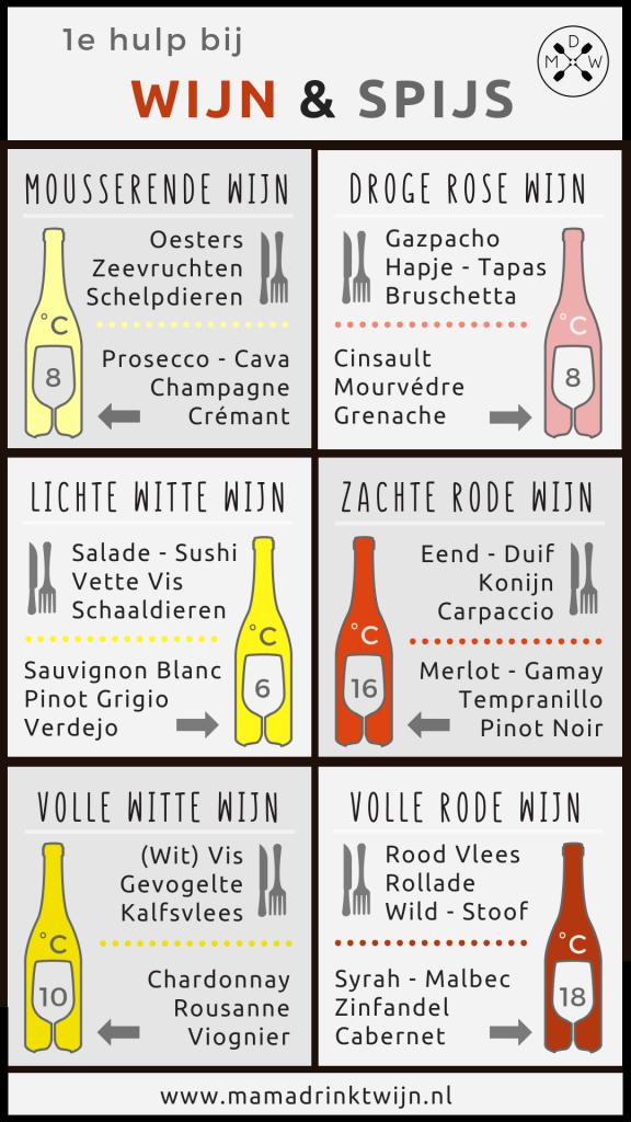 Infographic 1e Hulp bij Wijn & Spijs